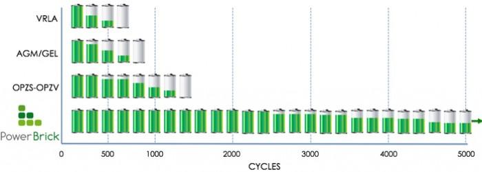 Comparativa de Baterías de Plomo Ácido con Baterías de Litio
