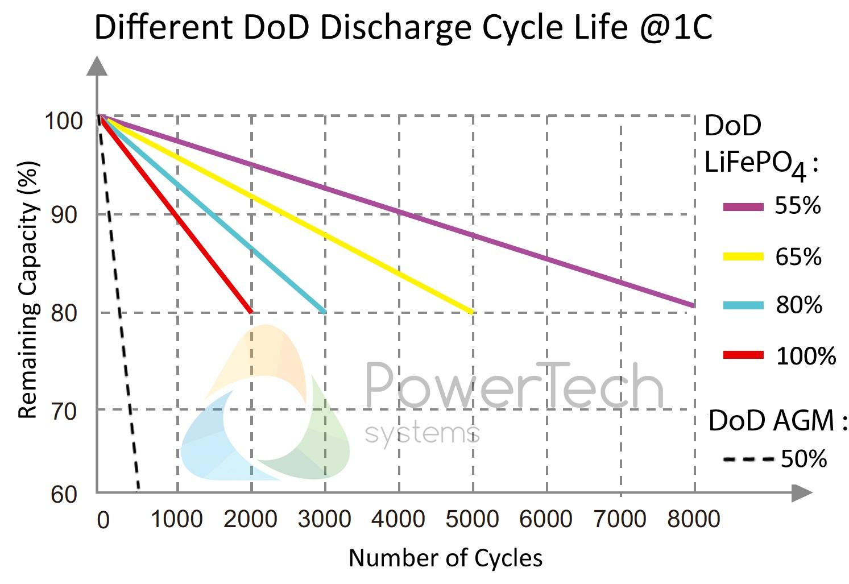 Ciclos de vida útil de las baterias de litio