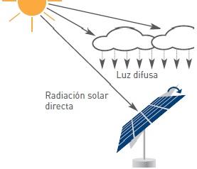 Además de la radiación solar directa, la luz difusa es también utilizada para maximizar el rendimiento.