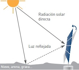 Sistema de seguimiento solar con Superficie reflectante
