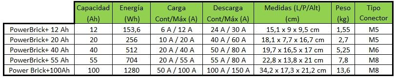 Rango de Capacidades de Baterías PowerBrick